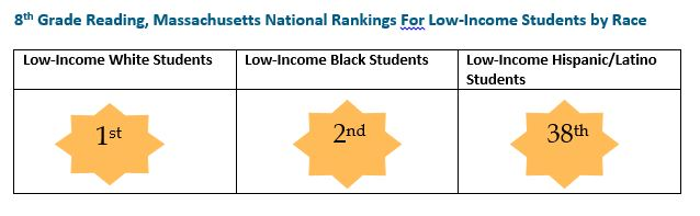 graphic: 8th Grade Reading, Massachusetts National rankings for Low-Income Students by Race