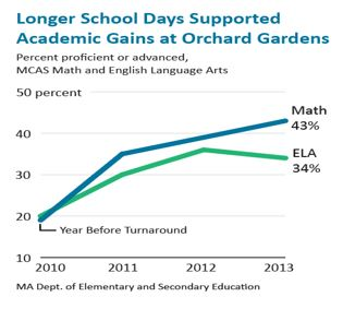 line graph: Longer School Days Supported Academic Gains at Orchard Gardens