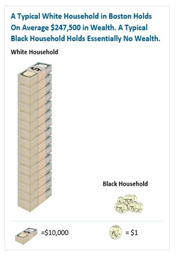 graphic: A Typical White Household in Boston Holds on Average $247,500 in Wealth. A Typ0ical Black Household Holds Essentially No Wealth