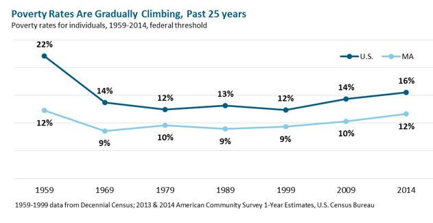line graph: Poverty Rates Are Gradually Climbing, Past 25 Years