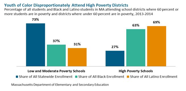 bar graph: Youth of Color Disproportionately attend High Poverty Districts