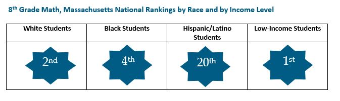 graphic: 8th Grade Math, Massachusetts National Rankings by Race and by Income Level