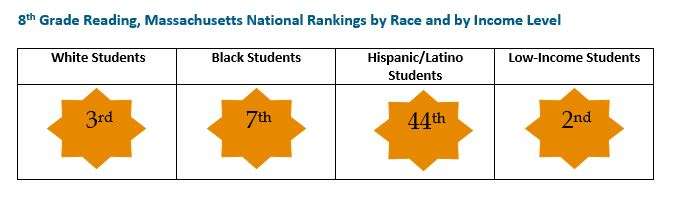 graphic: 8th Grade Reading, Massachusetts National rankings by Race and by Income Level