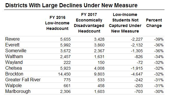 Table: Districts with large declines under new measure