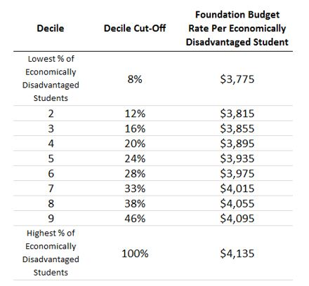 Table: Foundation budget rates per decile