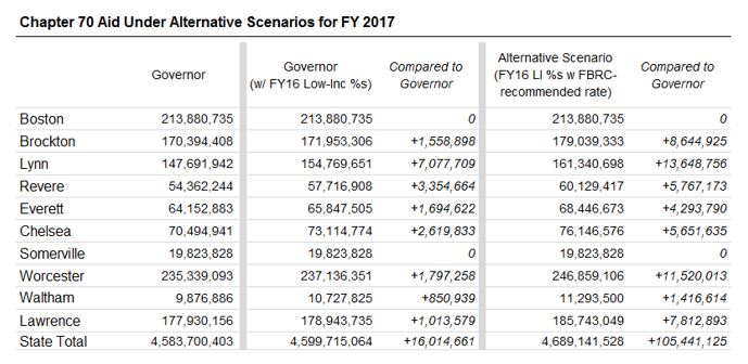 Table: Chapter 70 aid under alternative scenarios for FY 2017