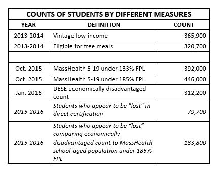 Table: Counts of students by different measures