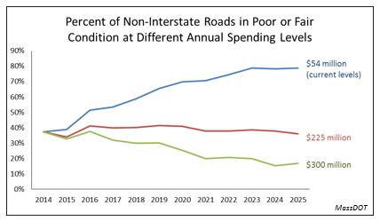 Line graph: Percent of non-interstate roads in poor or fair condition at different annual spending levels