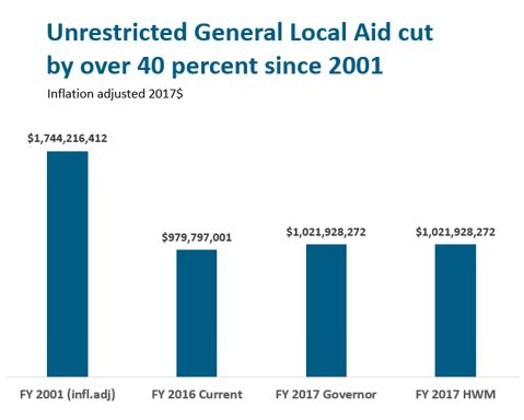 Bar graph: Unrestricted general local aid cut by over 40 percent since 2001