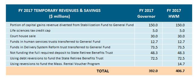 Table: FY 2017 Temporary revenues and savings