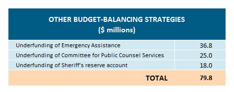 Table: Other budget-balancing strategies