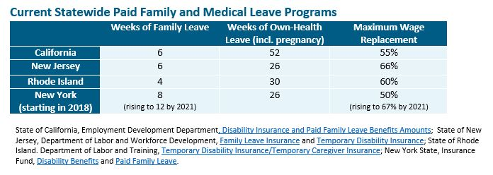 Table: Current statewide paid family and medical leave programs