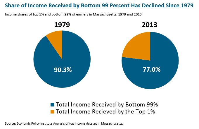 Circle graph: Share of income received by bottom 99 percent has declined since 1979