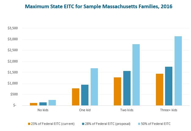 Bar graph: Maximum state EITC for sample Massachusetts Families, 2016