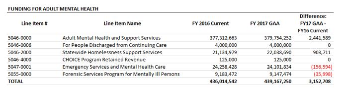 table: Funding for adult mental health