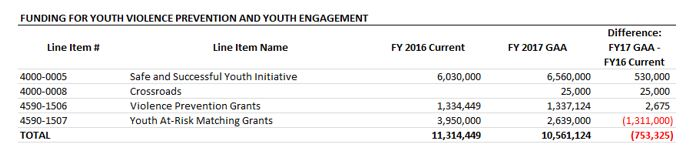 table: Funding for youth violence prevention and youth engagement