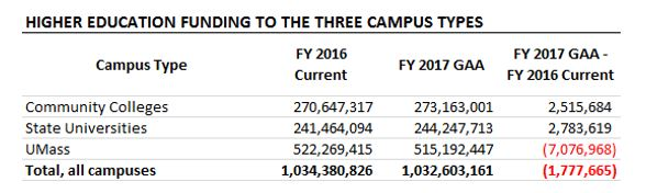table: Higher education funding to the three campus types