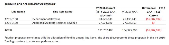 table: Funding for department of revenue