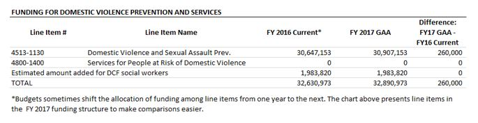 table: Funding for domestic violence prevention and services