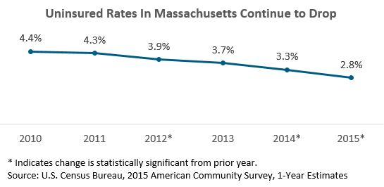line graph: Unensured rates in Massachusetts continue to drop
