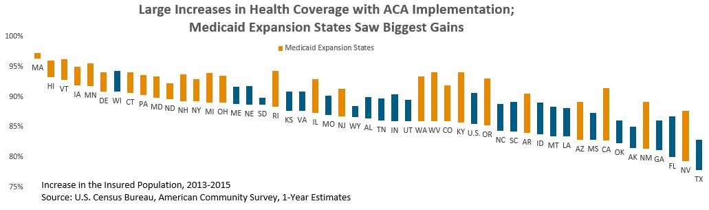 bar graph: Large increases in health coveerage with ACA implementation; Medicaid expansion states saw biggest gains