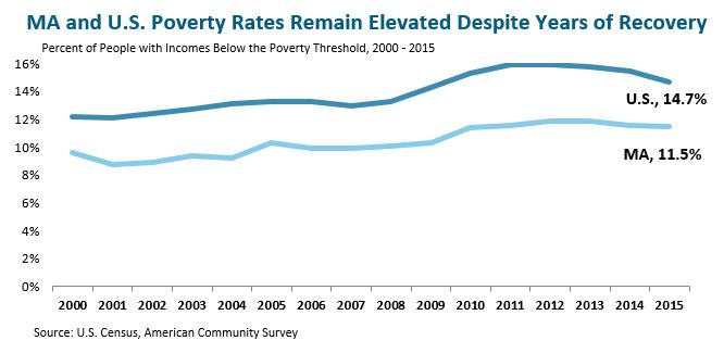 line graph: MA and U.S. poverty rates remain elevated despite years of recovery