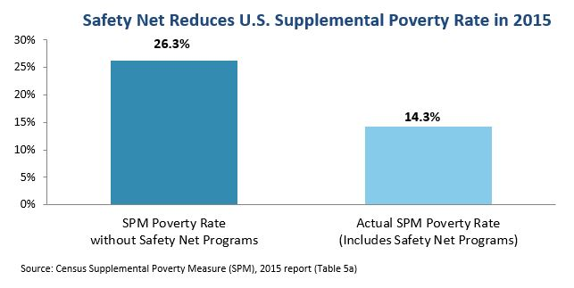 bar graph: Safety net reduces U.S. supplemental poverty rate in  2015