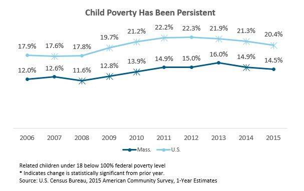 line graph: Child poverty has been persistent