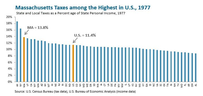 bar graph: Massachusetts taxes among the highest in U.S., 1977
