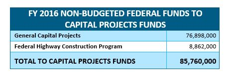table: FY 2016 non-budgeted federal funds to capital projects funds