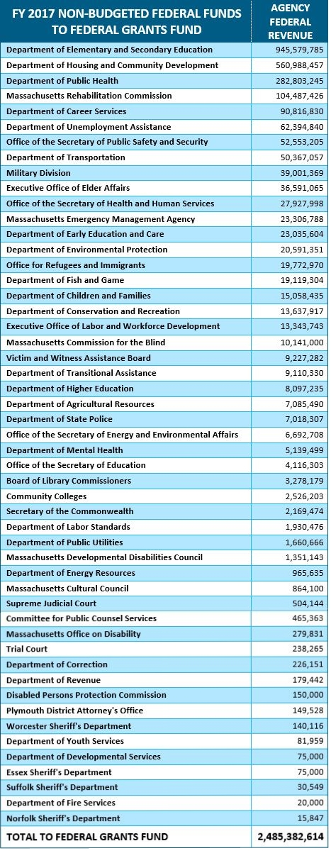 table: FY 2017 non-budgeted federal funds to federal grants fund