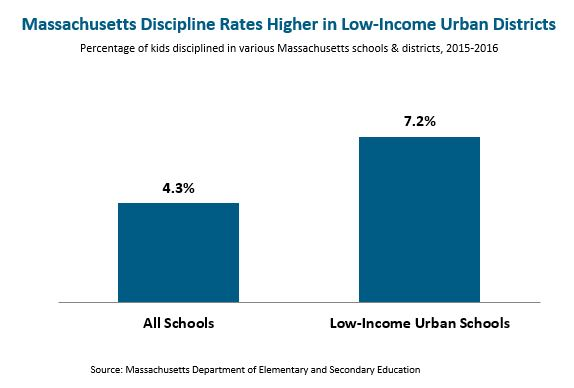 bar graph: Massachusetts discipline rates higher in low-income urban districts