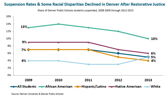 line graph: suspension rates and some racial disparities declined in Denver after restorative justice