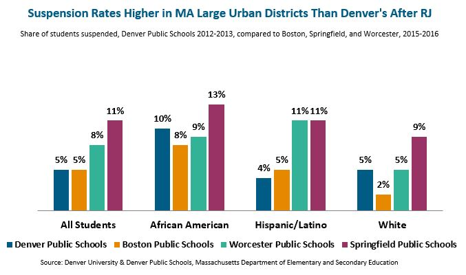 bar graph: Suspension rates higher in MA large urban districts than Denver's after RJ