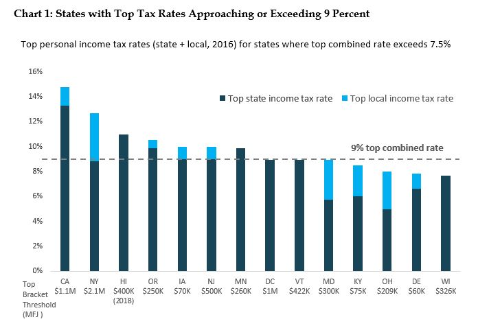 bar graph: States with top tax rates approaching or exceeding 9 percent