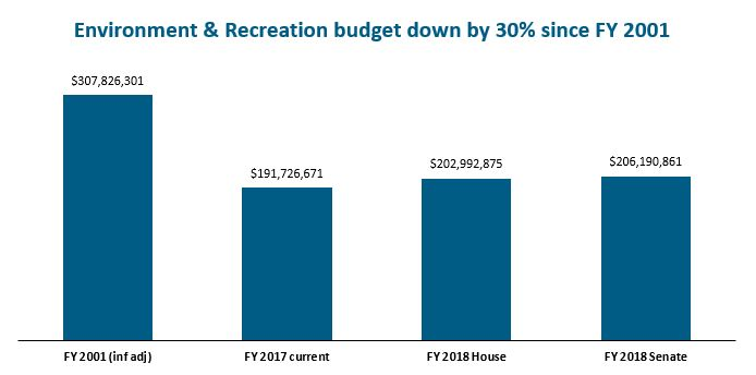 bar graph: Environment and recreation budget down by 30% since FY 2001