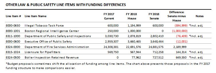 table: Other law and public safety line items with funding differences