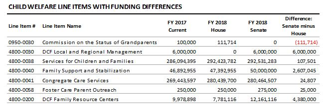 table: Child welfare line items with funding differences