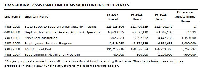 table: Transitional assistance line items with funding differences