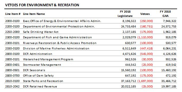 table: Vetoes for environment and recreation
