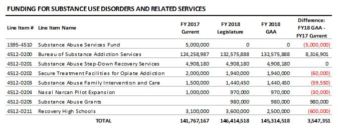 table: Funding for substance use disorders and related services