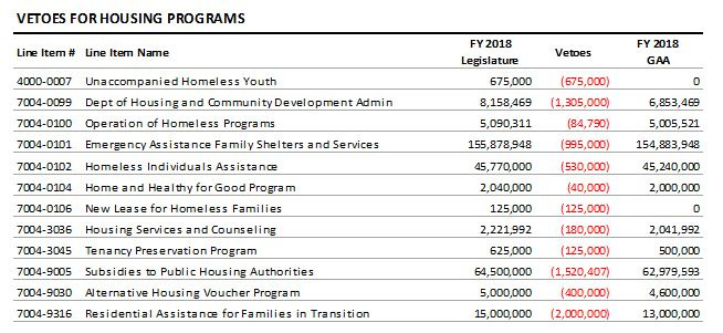 table: Veotoes for housing programs
