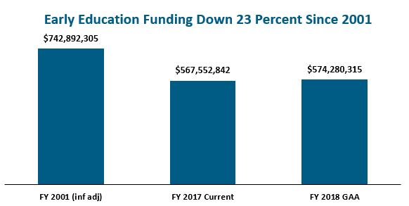 bar graph: Early education funding down 23 percent since 2001