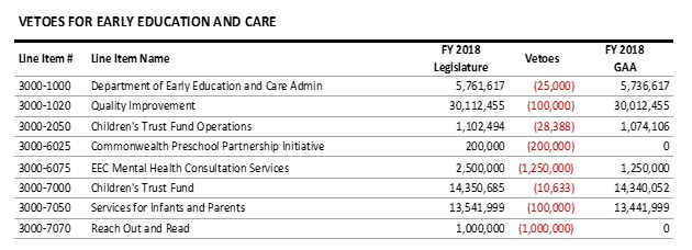 table: Vetoes for early education and care
