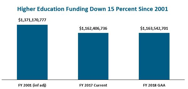 bar graph: Higher education funding down 15 percent since 2001
