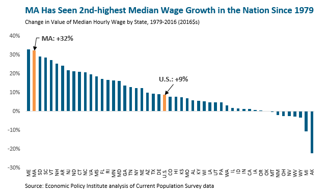 bar graph: MA has seen second highest median wage growth in the nation since 1979