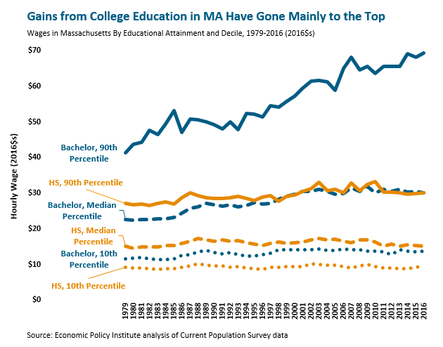 line graph: Gains from college education in MA have gone mainly to the top
