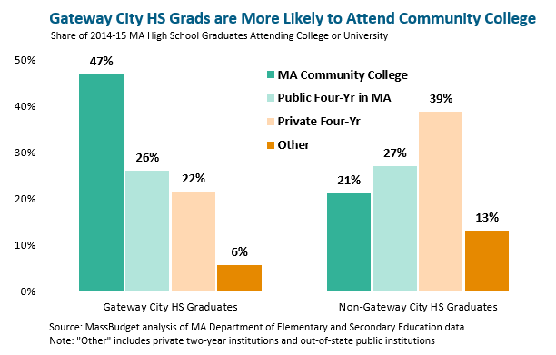 bar graph: Gateway city high school grads are more likely to attend communicty college