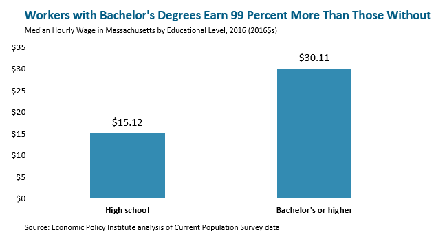 bar graph: Workers with bachelor's degrees earn 99 percent more than those without