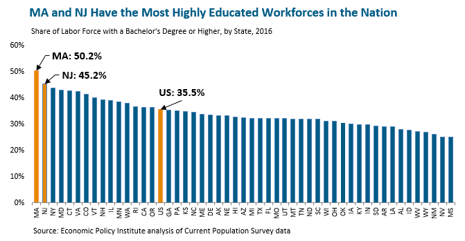 bar graph: MA and NJ have the most highly educated workforces in the nation